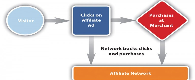 Affiliate Marketing – A Great Way To Make Money Online