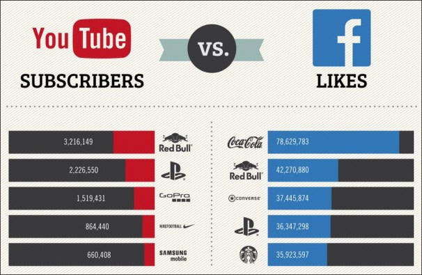 Facebook-Vs-Youtubes