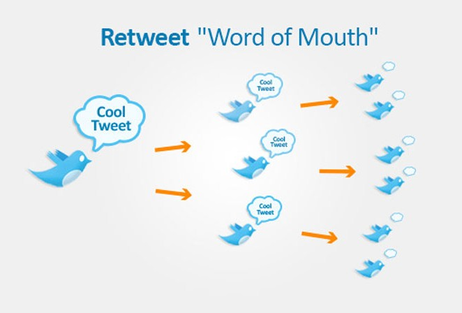 5 Twitter Tools to Increase Your Blog Retweets