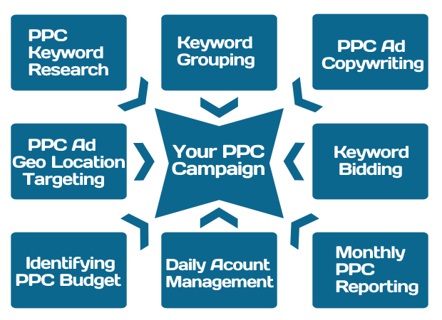 Pay-Per-Click-Marketing